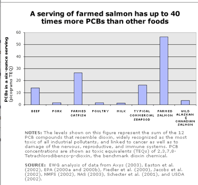 SalmonPCBs